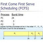 C program for First Come First Served Scheduling
