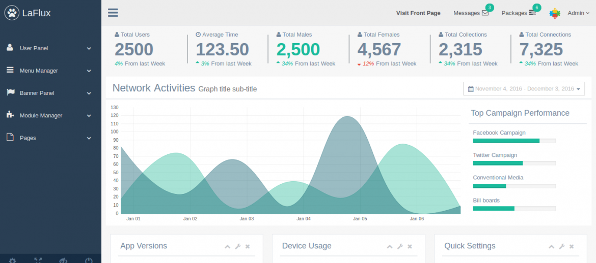 Laravel Admin Dashboard and Laravel Admin Template Screen Shot
